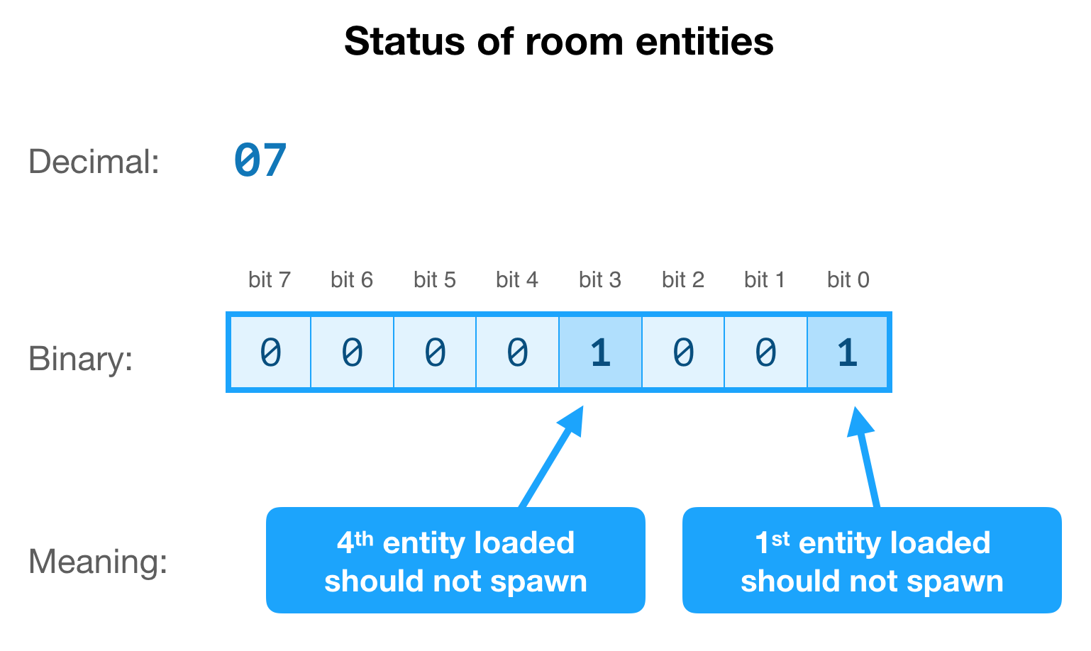 A diagram of how the entities load order is encoded